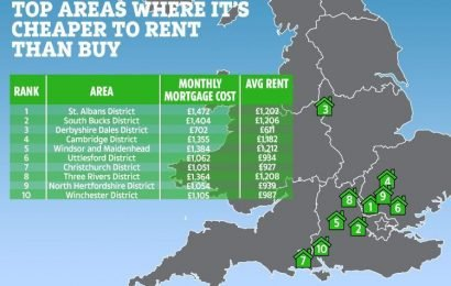 The areas of the UK where it's cheaper to RENT than buy – and its not just London