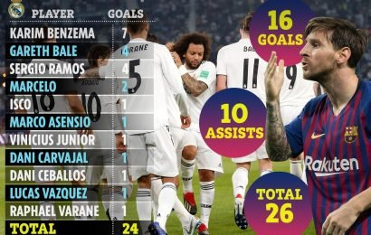 Lionel Messi has contributed to as many goals as Real Madrid have scored this season