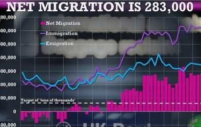 Net migration to the UK rises slightly to 283,000