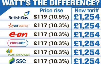 Big Six energy firms 'cartel' after they ALL hike prices to the same amount