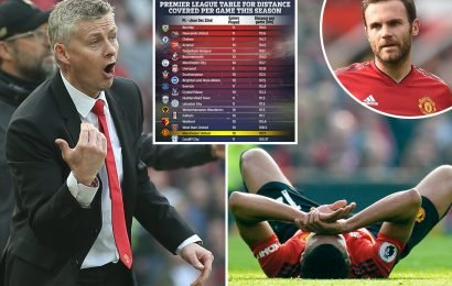 Solskjaer blames injury crisis on new intense style… but stats show Man Utd run LESS than all their rivals