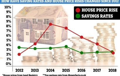 Putting cash into savings is better than buying bricks and mortar for the first time since 2012
