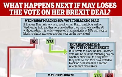 What will happen if May's deal fails tonight?