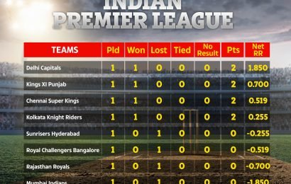 Who won KXIP vs RR? IPL points table, results and schedule for Indian Premier League