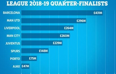 Barcelona dwarf Euro rivals with wage bill £130MILLION more than other quarter-finalists