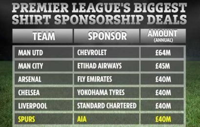 Spurs seal £320m shirt sponsorship deal with AIA to match Arsenal and Chelsea – but they're still miles off Man Utd – The Sun