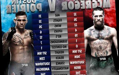 UFC 257 – McGregor vs Poirier 2: Start time UK, live stream, TV channel, prelims for big Fight Island card