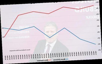 Starmer's Labour crisis as personal rating dips below Boris Johnson's